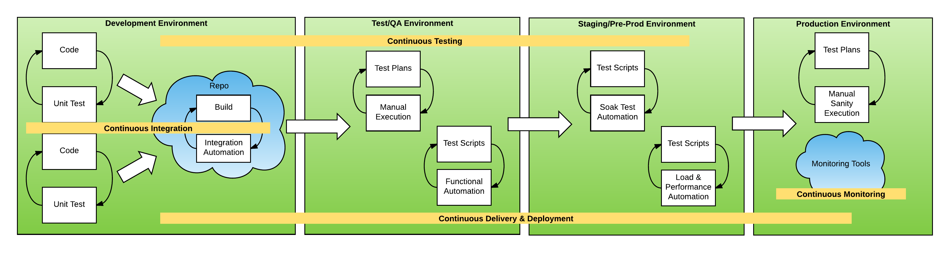 Continuous Process - continuous delivery best practices