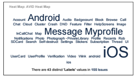JIRA Heat Map