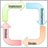 Implement - Development - Design - Analyze in a circular diagram