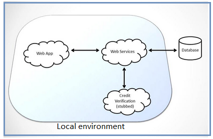 The e-commerce application in local application environment