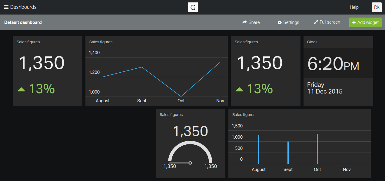Geckoboard business metrics