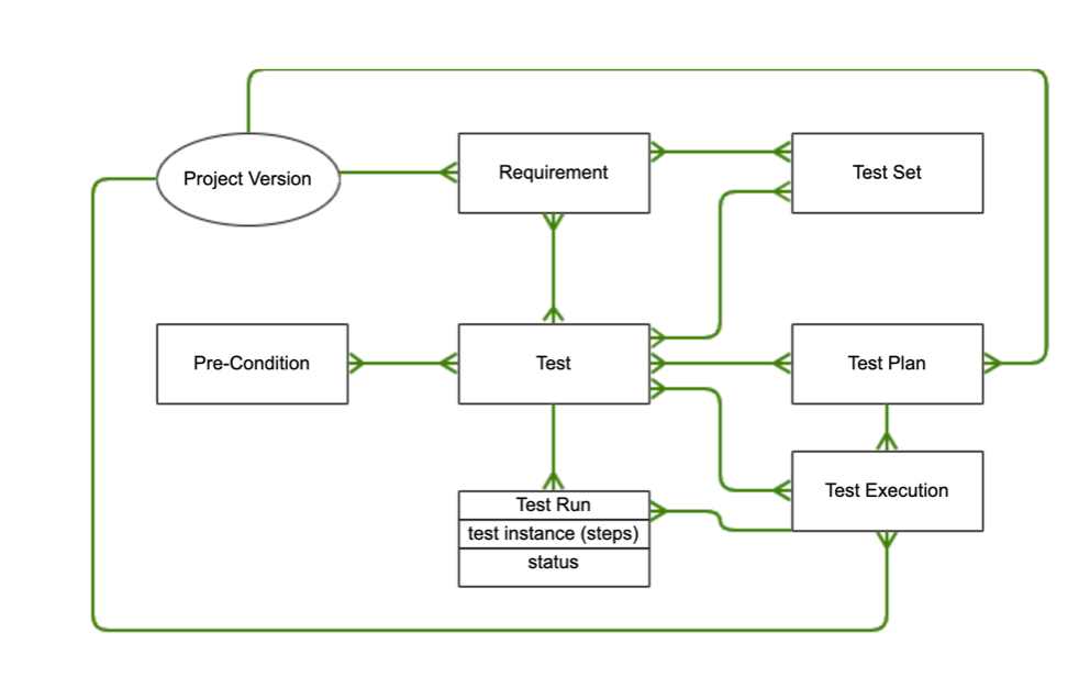 A visualization of a customized Xray workflow