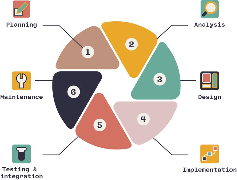 RAD - rapid application development - the software development lifecycle