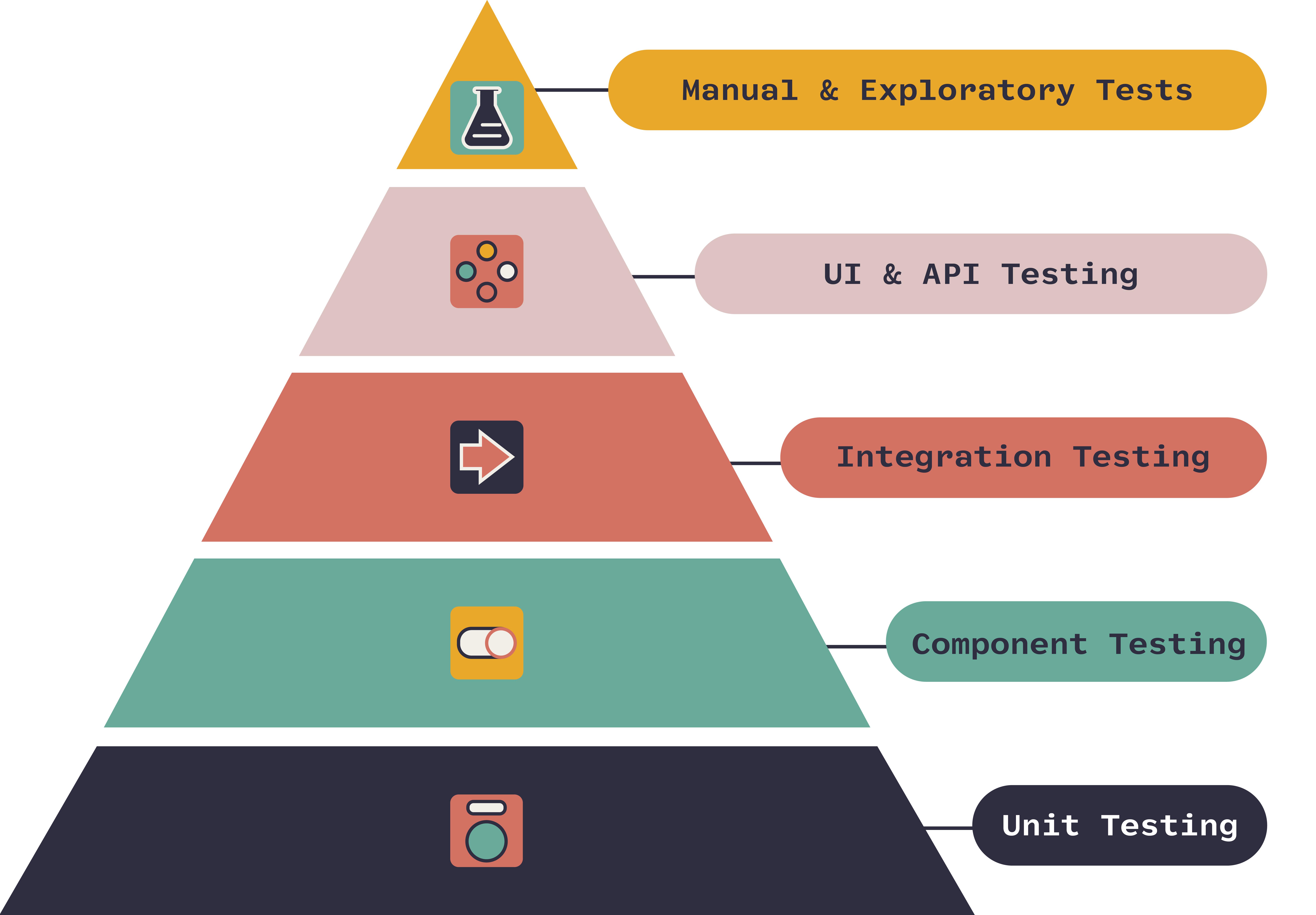 agile testing pyramid onpath testing QA